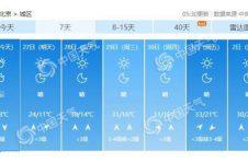 今日天气晴好 28日开始最高气温飞升至30℃